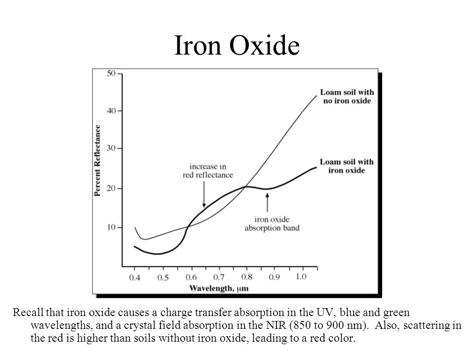 Iron Oxide Recall that iron oxide causes a charge transfer absorption in the UV, blue and green wavelengths, and a crystal field absorption in the NIR