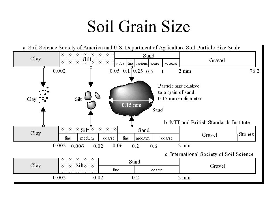 Soil Grain Size