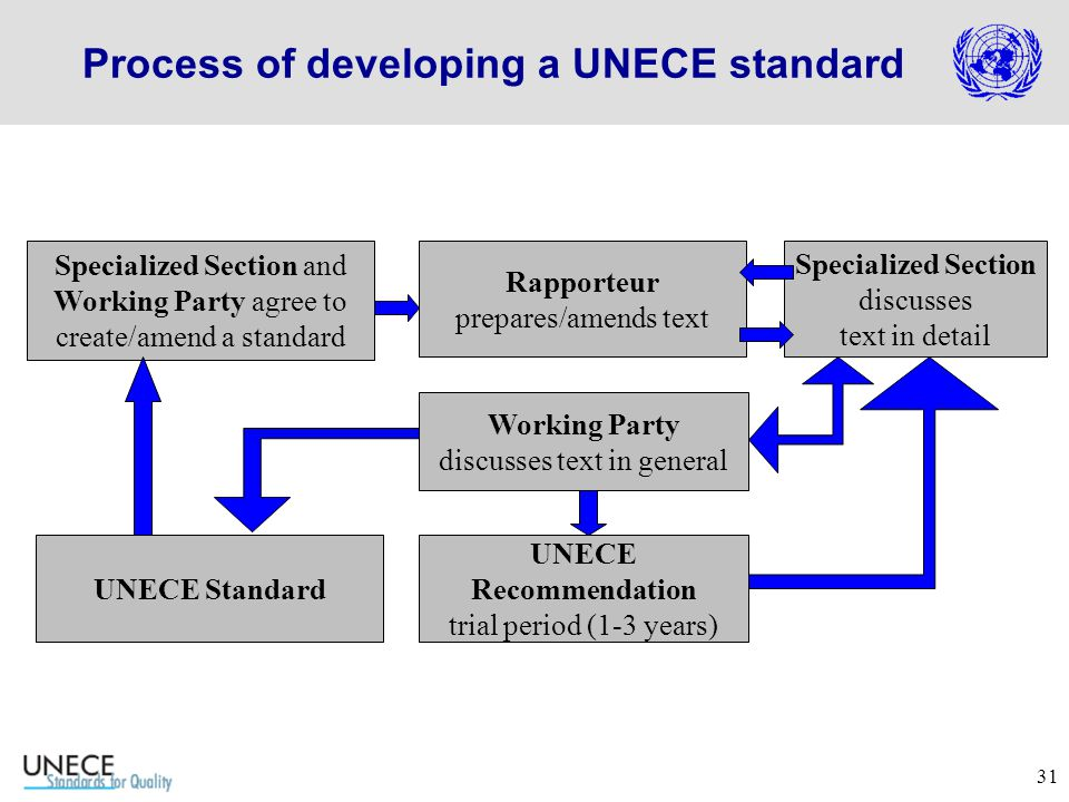 31 Process of developing a UNECE standard Specialized Section and Working Party agree to create/amend a standard Rapporteur prepares/amends text Specialized Section discusses text in detail Working Party discusses text in general UNECE Recommendation trial period (1-3 years) UNECE Standard