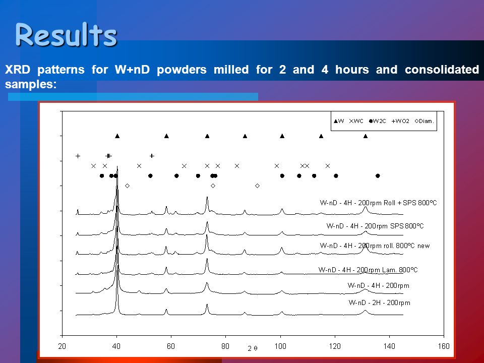 Results XRD patterns for W+nD powders milled for 2 and 4 hours and consolidated samples: