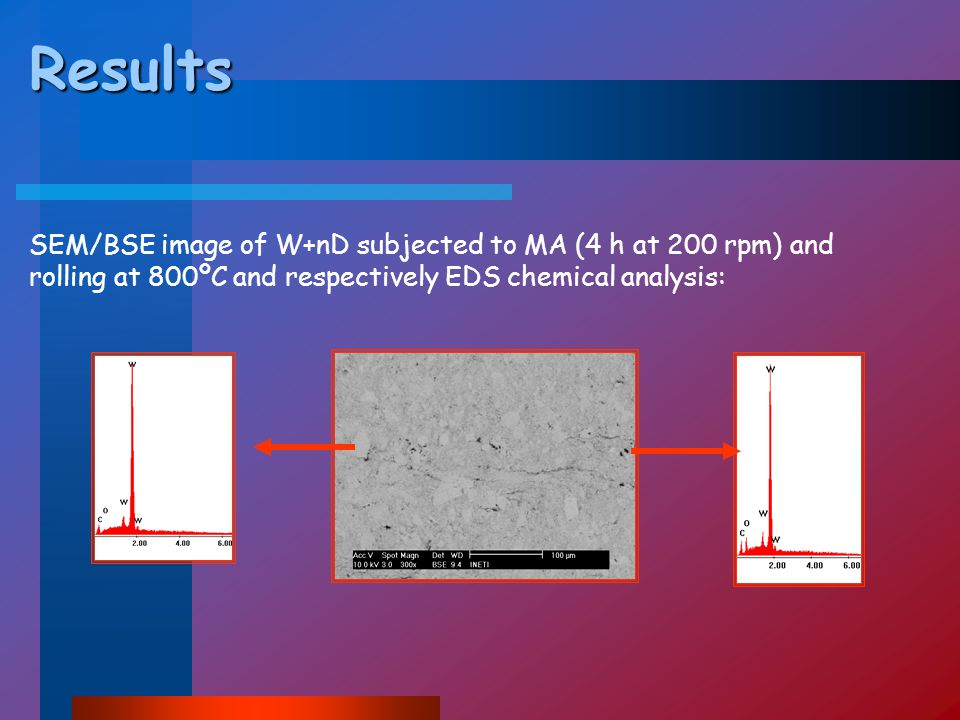 Results SEM/BSE image of W+nD subjected to MA (4 h at 200 rpm) and rolling at 800ºC and respectively EDS chemical analysis: