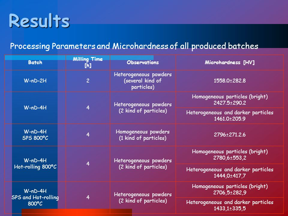 Results Processing Parameters and Microhardness of all produced batches Batch Milling Time [h] ObservationsMicrohardness [HV] W-nD-2H2 Heterogeneous powders (several kind of particles) 1558.0±282.8 W-nD-4H4 Heterogeneous powders (2 kind of particles) Homogeneous particles (bright) 2427.5±290.2 Heterogeneous and darker particles 1461.0±205.9 W-nD-4H SPS 800ºC 4 Homogeneous powders (1 kind of particles) 2796±271.2.6 W-nD-4H Hot-rolling 800ºC 4 Heterogeneous powders (2 kind of particles) Homogeneous particles (bright) 2780,6±553,2 Heterogeneous and darker particles 1444,0±417,7 W-nD-4H SPS and Hot-rolling 800ºC 4 Heterogeneous powders (2 kind of particles) Homogeneous particles (bright) 2706,5±282,9 Heterogeneous and darker particles 1433,1±335,5