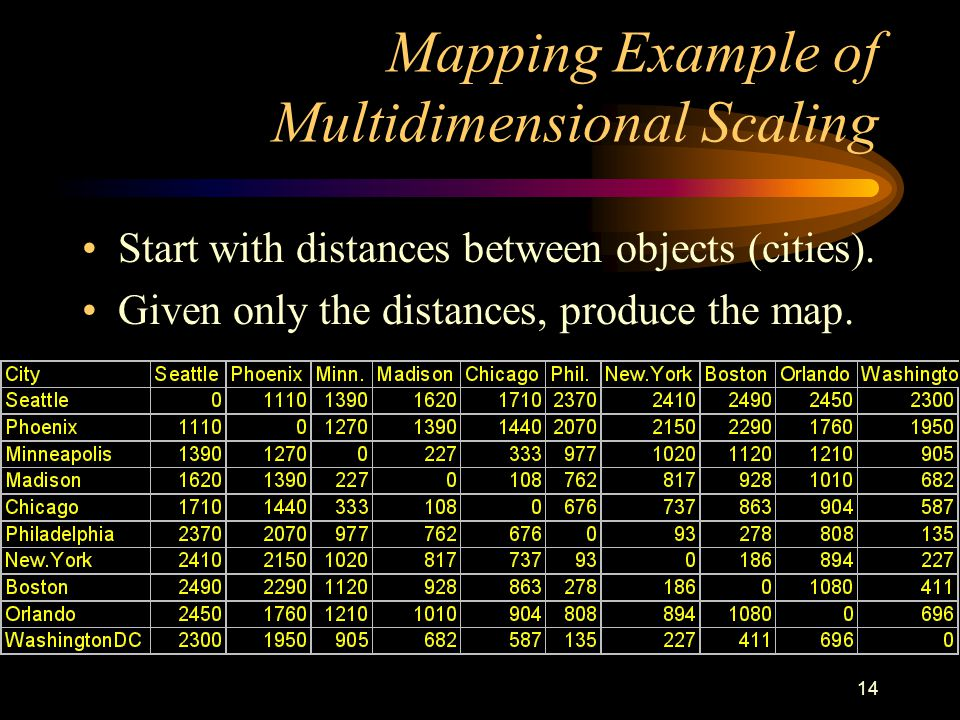 14 Mapping Example of Multidimensional Scaling Start with distances between objects (cities).