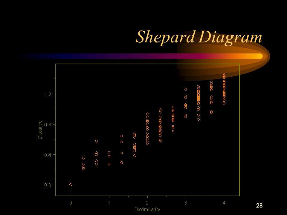 28 Shepard Diagram