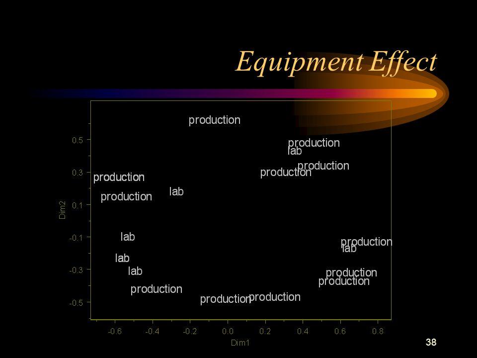 38 Equipment Effect