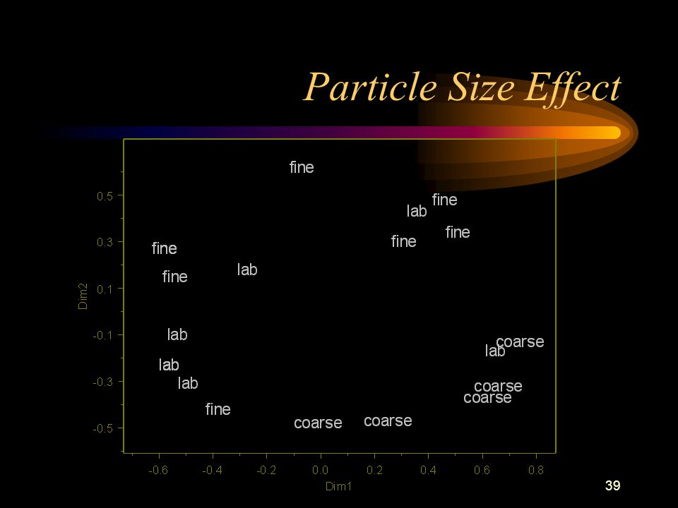 39 Particle Size Effect