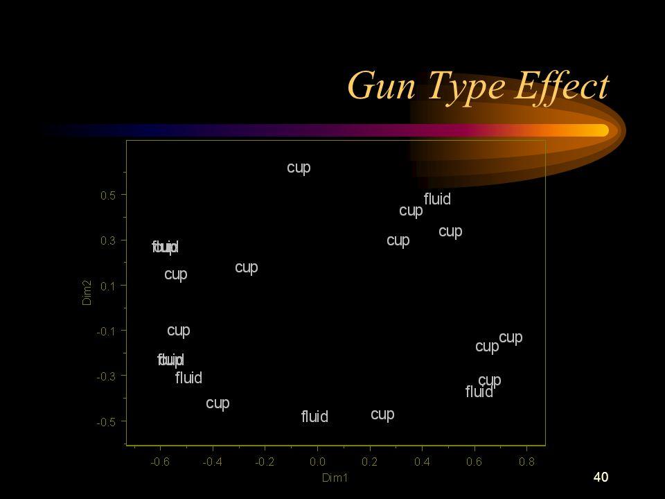 40 Gun Type Effect
