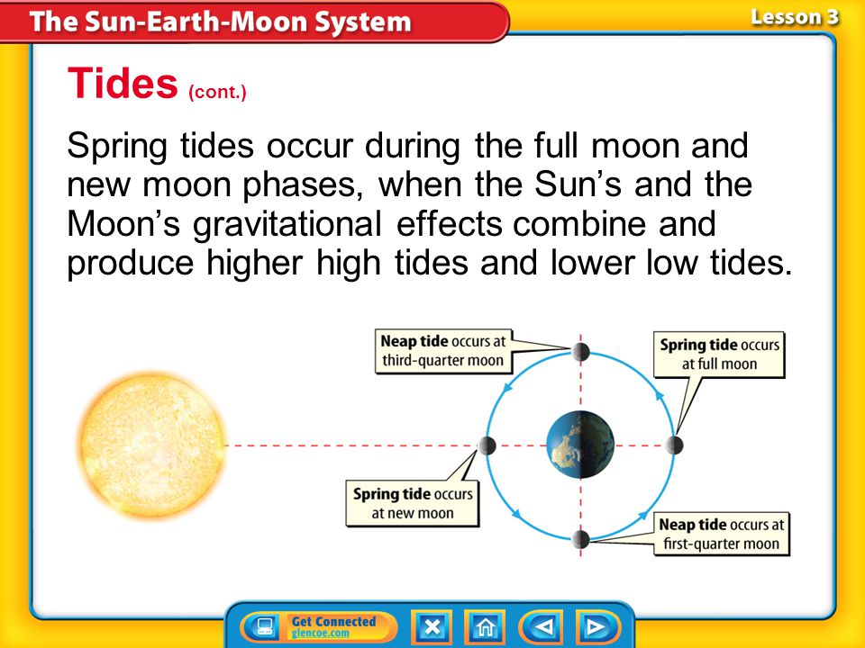 Lesson 3-4 High tides occur at the tidal bulges, and low tides occur between them. Because the Sun is so far away from Earth, its effect on tides is a