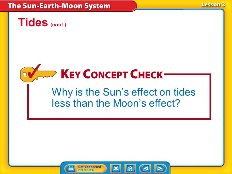 Lesson 3-4 A neap tide occurs a week after a spring tide, when the Sun, Earth, and the Moon form a right angle and the Sun's effect on tides reduces t