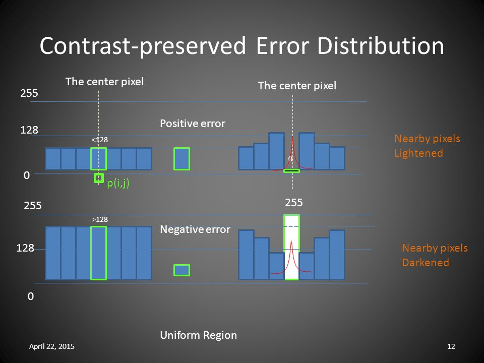 Contrast-preserved Error Distribution April 22, 201512 255 0 0 128 255 128 <128 0 The center pixel Positive error >128 Negative error 255 p(i,j) Nearby pixels Lightened Nearby pixels Darkened Uniform Region