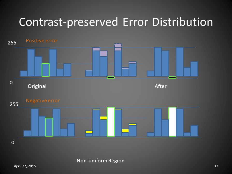 Contrast-preserved Error Distribution April 22, 201513 255 0 0 Positive error Negative error OriginalAfter Non-uniform Region