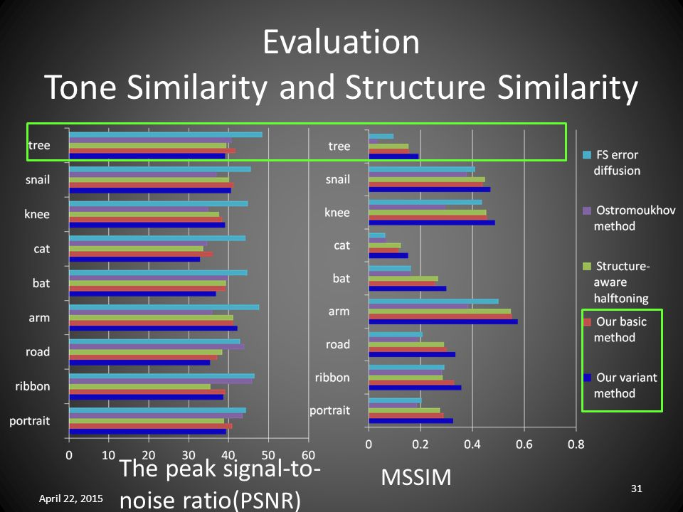 Evaluation Tone Similarity and Structure Similarity April 22, 2015 31 The peak signal-to- noise ratio( PSNR) MSSIM