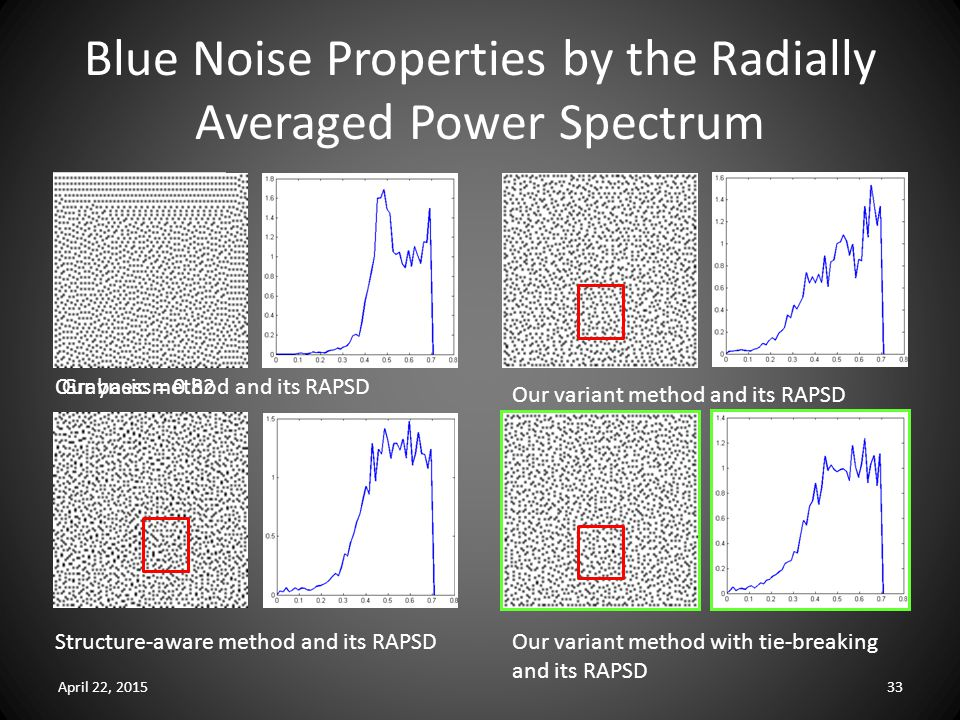 Blue Noise Properties by the Radially Averaged Power Spectrum April 22, 201533 Grayness = 0.82Our basic method and its RAPSD Our variant method and its RAPSD Our variant method with tie-breaking and its RAPSD Structure-aware method and its RAPSD
