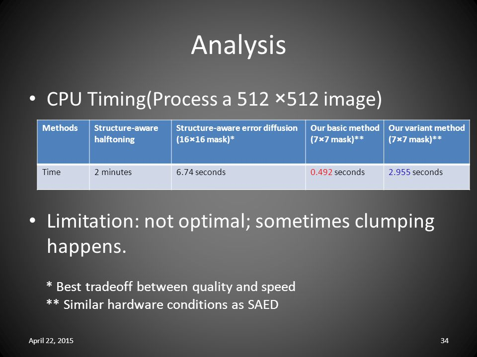 Analysis CPU Timing(Process a 512 ×512 image) Limitation: not optimal; sometimes clumping happens.