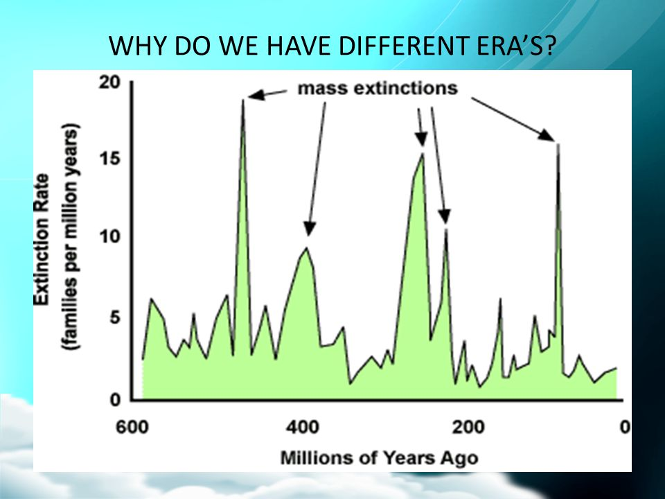 WHY DO WE HAVE DIFFERENT ERA'S?