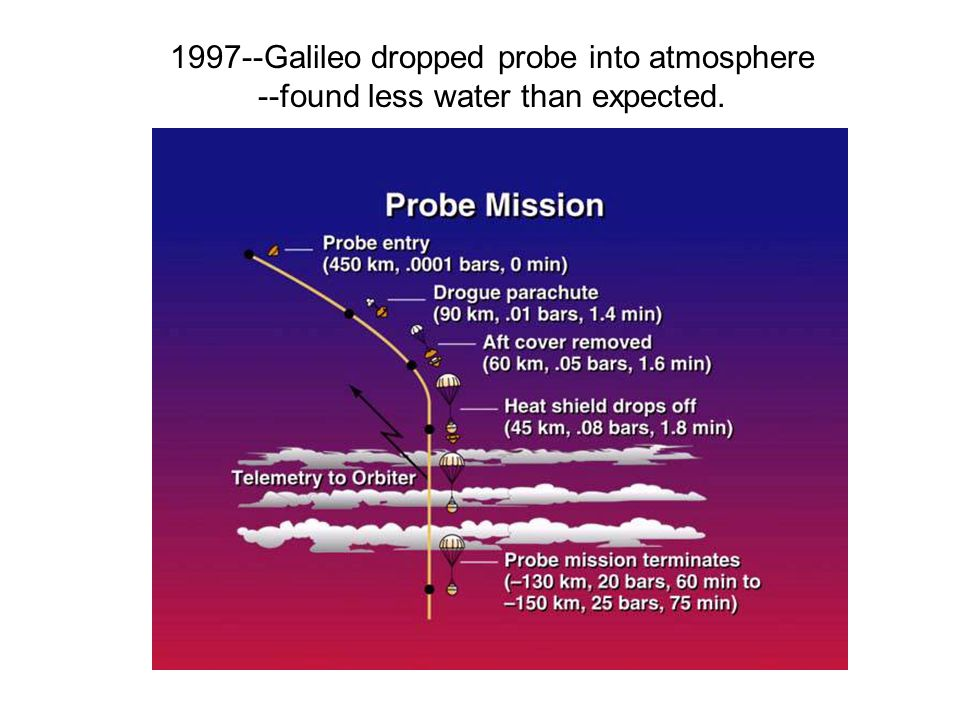 1997--Galileo dropped probe into atmosphere --found less water than expected.