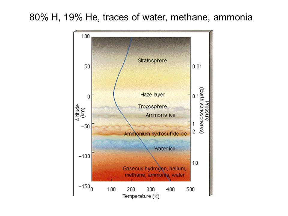 80% H, 19% He, traces of water, methane, ammonia