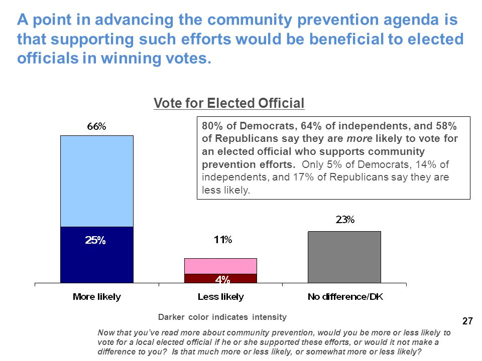 27 Darker color indicates intensity Now that you've read more about community prevention, would you be more or less likely to vote for a local elected official if he or she supported these efforts, or would it not make a difference to you.