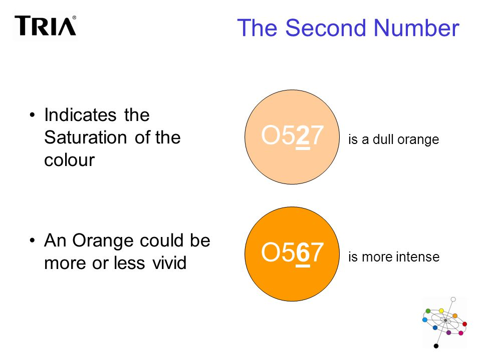 The Second Number Indicates the Saturation of the colour An Orange could be more or less vivid O527 is a dull orange O567 is more intense