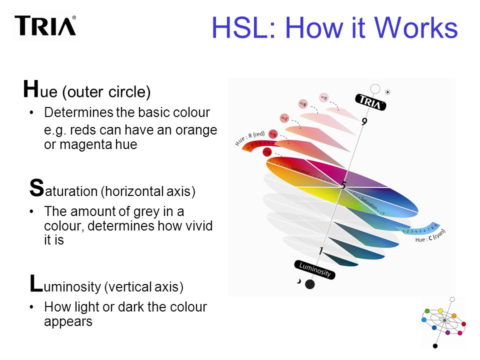 HSL: How it Works H ue (outer circle) Determines the basic colour e.g. reds can have an orange or magenta hue S aturation (horizontal axis) The amount