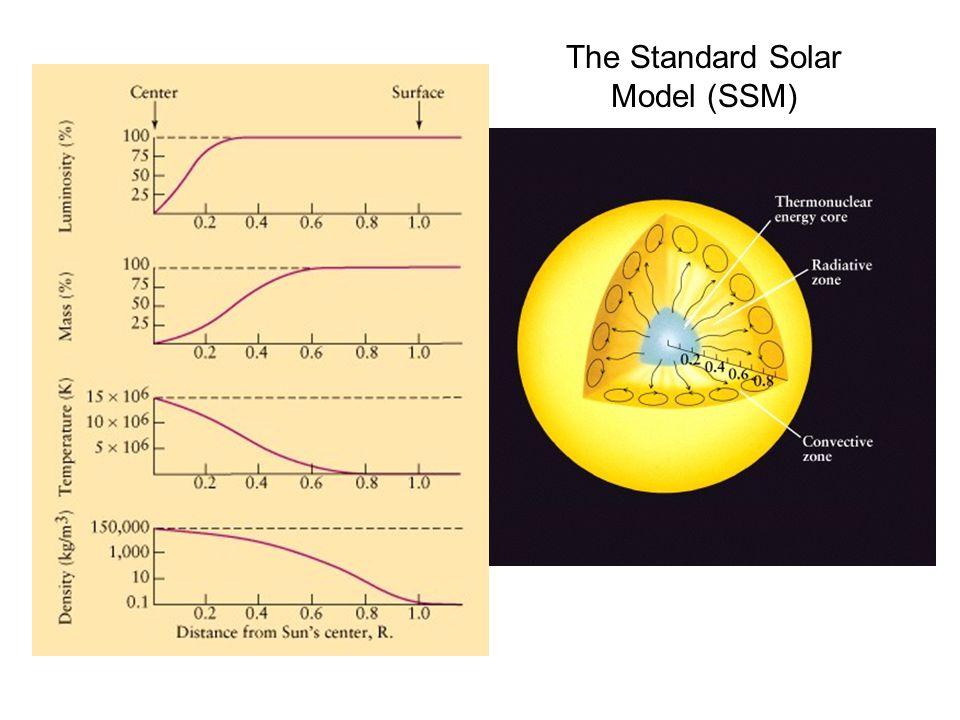 The Standard Solar Model (SSM)