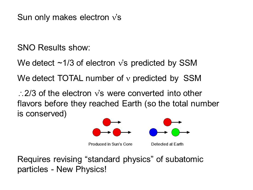 Sun only makes electron 's SNO Results show: We detect ~1/3 of electron 's predicted by SSM We detect TOTAL number of predicted by SSM  2/3 of the el