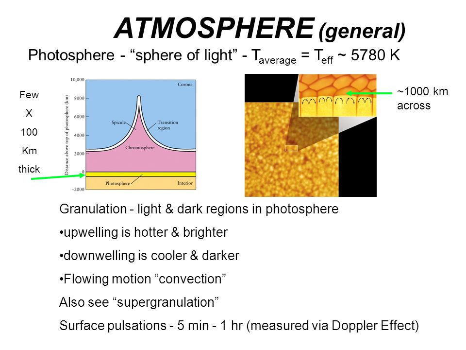 SOLAR INTERIOR MODELS Mathematical descriptions of what the Sun should be like inside Hydrostatic Equilibrium - balance of gravity & pressure Thermal Equilibrium - balance of heat energy everywhere Energy Transport (how does it get from the core to the surface.