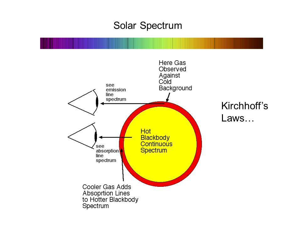 Solar Spectrum Kirchhoff's Laws…