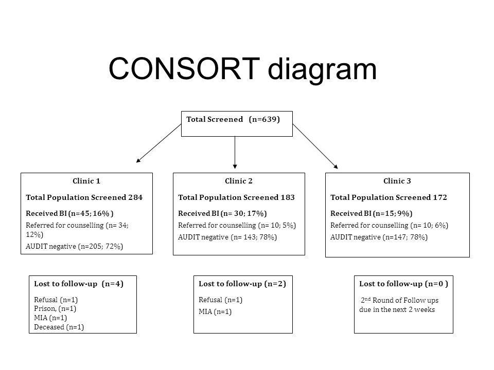 CONSORT diagram Total Screened (n=639) Clinic 1 Total Population Screened 284 Received BI (n=45; 16% ) Referred for counselling (n= 34; 12%) AUDIT negative (n=205; 72%) Clinic 2 Total Population Screened 183 Received BI (n= 30; 17%) Referred for counselling (n= 10; 5%) AUDIT negative (n= 143; 78%) Clinic 3 Total Population Screened 172 Received BI (n=15; 9%) Referred for counselling (n= 10; 6%) AUDIT negative (n=147; 78%) Lost to follow-up (n=4) Refusal (n=1) Prison, (n=1) MIA (n=1) Deceased (n=1) Lost to follow-up (n=2) Refusal (n=1) MIA (n=1) Lost to follow-up (n=0 ) 2 nd Round of Follow ups due in the next 2 weeks