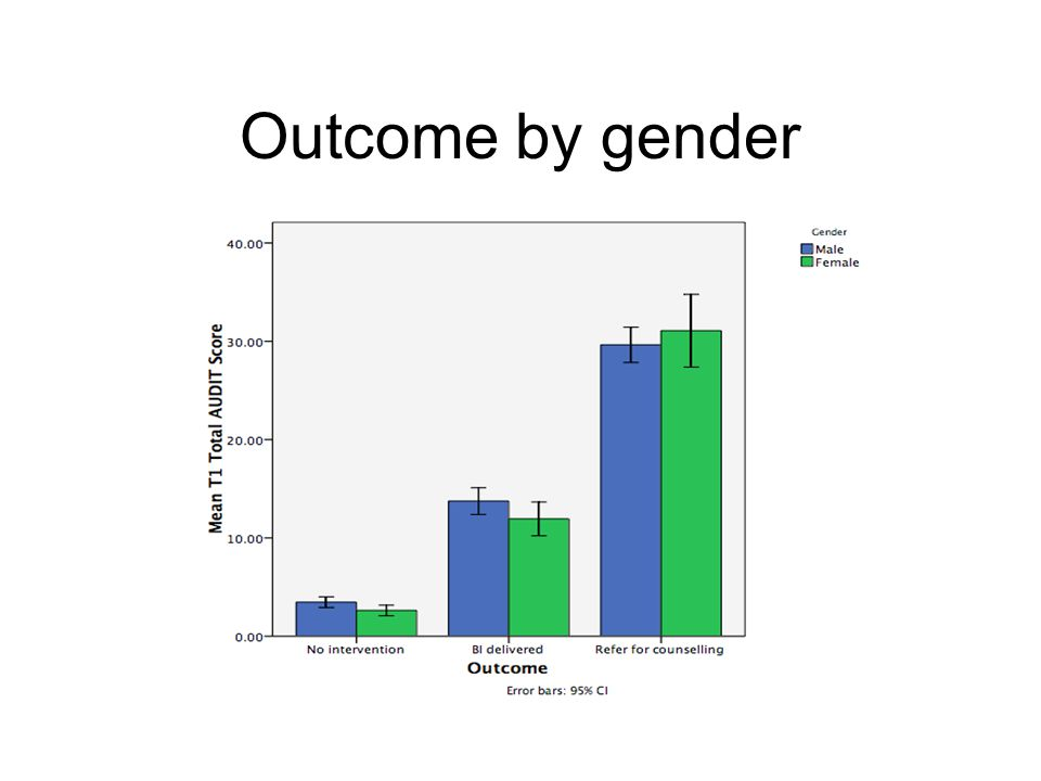Outcome by gender