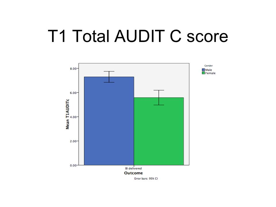 T1 Total AUDIT C score