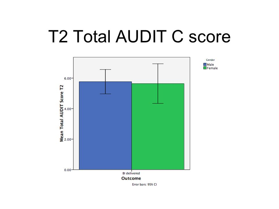 T2 Total AUDIT C score