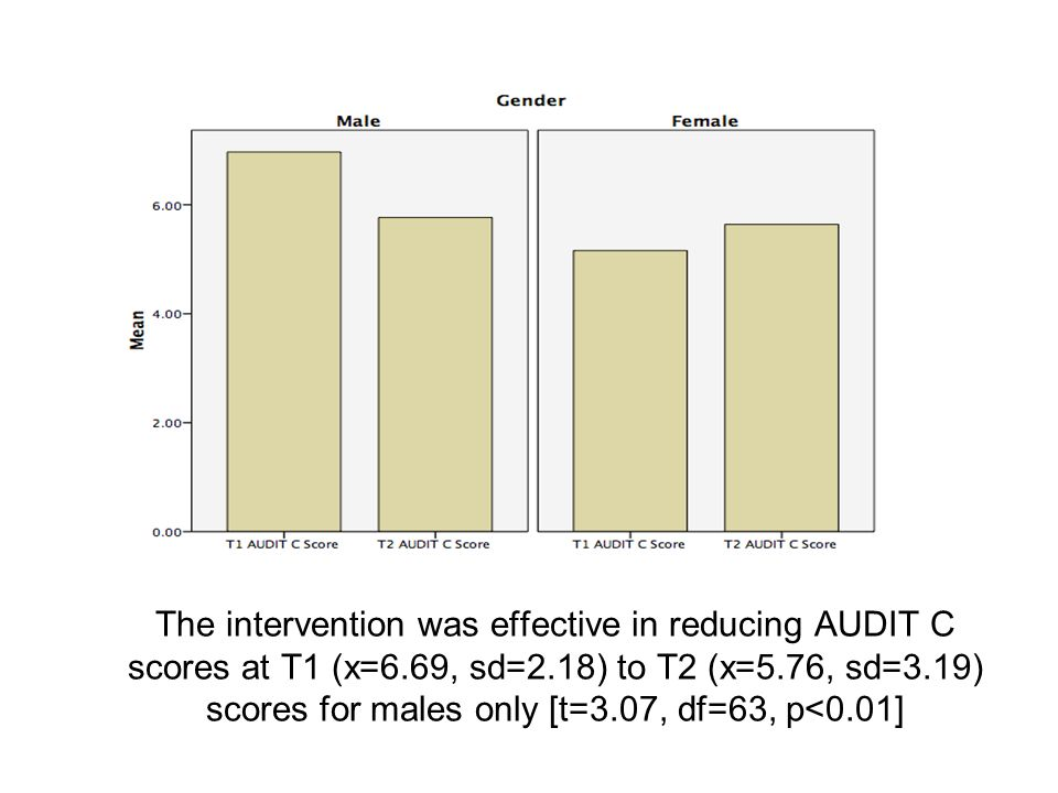 The intervention was effective in reducing AUDIT C scores at T1 (x=6.69, sd=2.18) to T2 (x=5.76, sd=3.19) scores for males only [t=3.07, df=63, p<0.01]