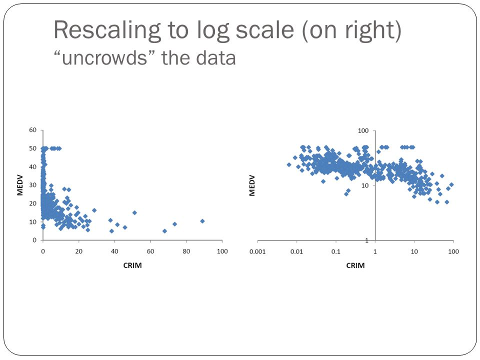 Rescaling to log scale (on right) uncrowds the data