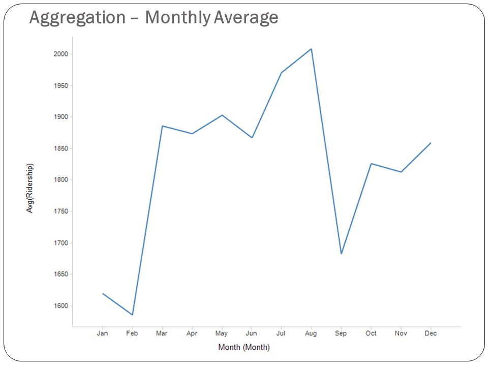 Aggregation – Monthly Average