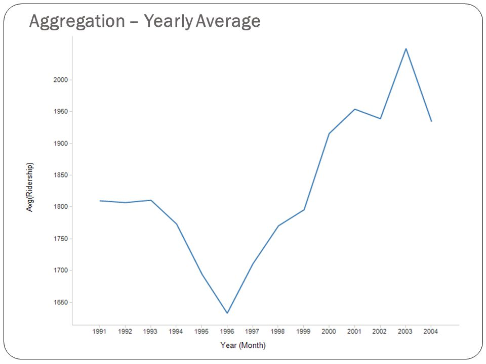 Aggregation – Yearly Average