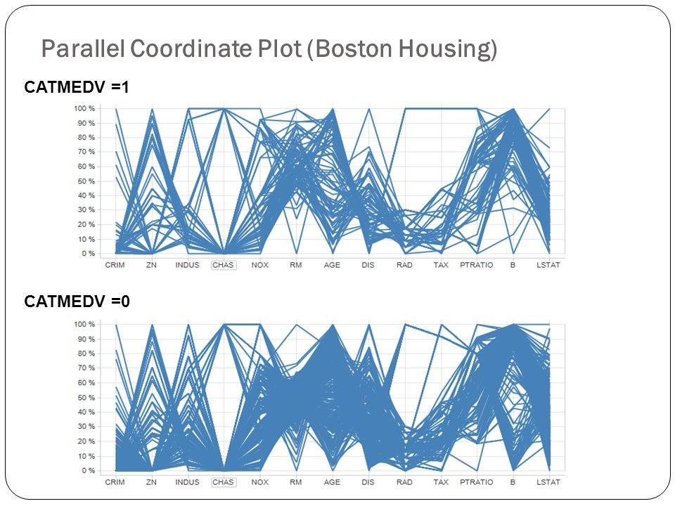 Parallel Coordinate Plot (Boston Housing) Filter Settings - CAT. MEDV: (1) CATMEDV =1 CATMEDV =0