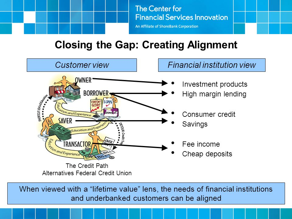 When viewed with a lifetime value lens, the needs of financial institutions and underbanked customers can be aligned The Credit Path Alternatives Federal Credit Union Financial institution viewCustomer view Investment products High margin lending Fee income Cheap deposits Consumer credit Savings Closing the Gap: Creating Alignment