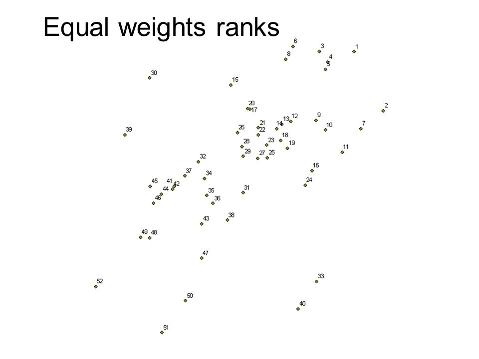 Equal weights ranks