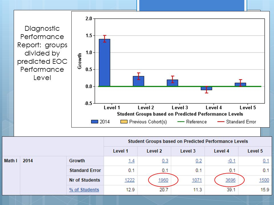 Diagnostic Performance Report: groups divided by predicted EOC Performance Level