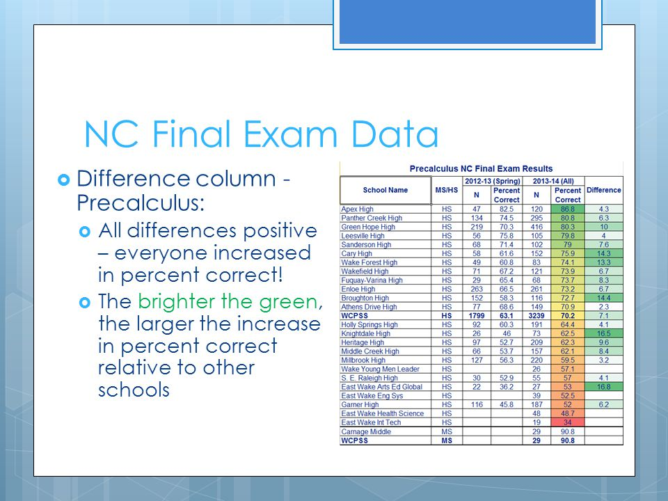 NC Final Exam Data  Difference column - Precalculus:  All differences positive – everyone increased in percent correct!  The brighter the green, th