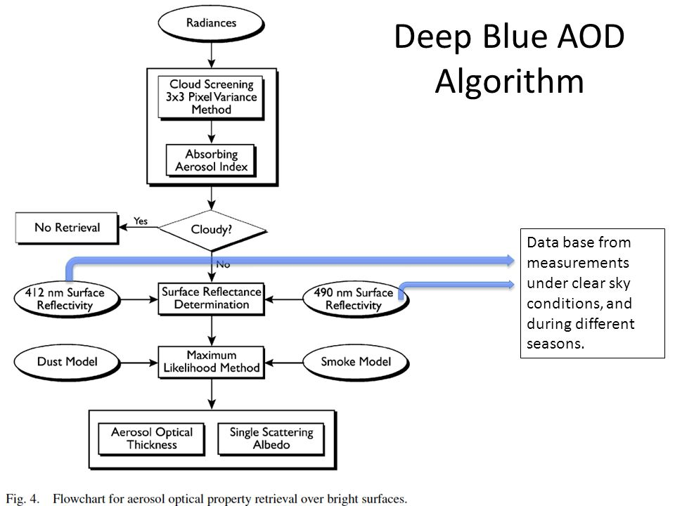 Deep Blue AOD Algorithm Data base from measurements under clear sky conditions, and during different seasons.
