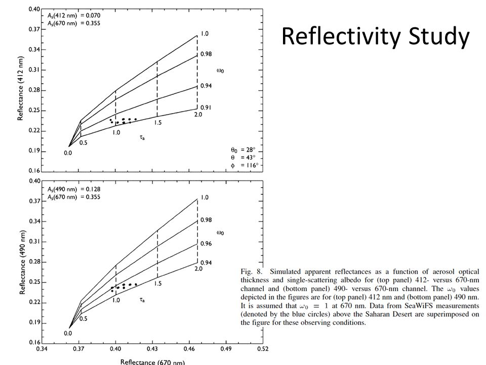 Reflectivity Study