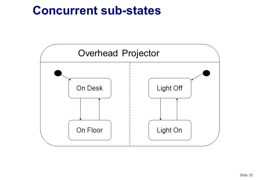 Concurrent sub-states On Desk On Floor Light Off Light On Overhead Projector Slide: 20
