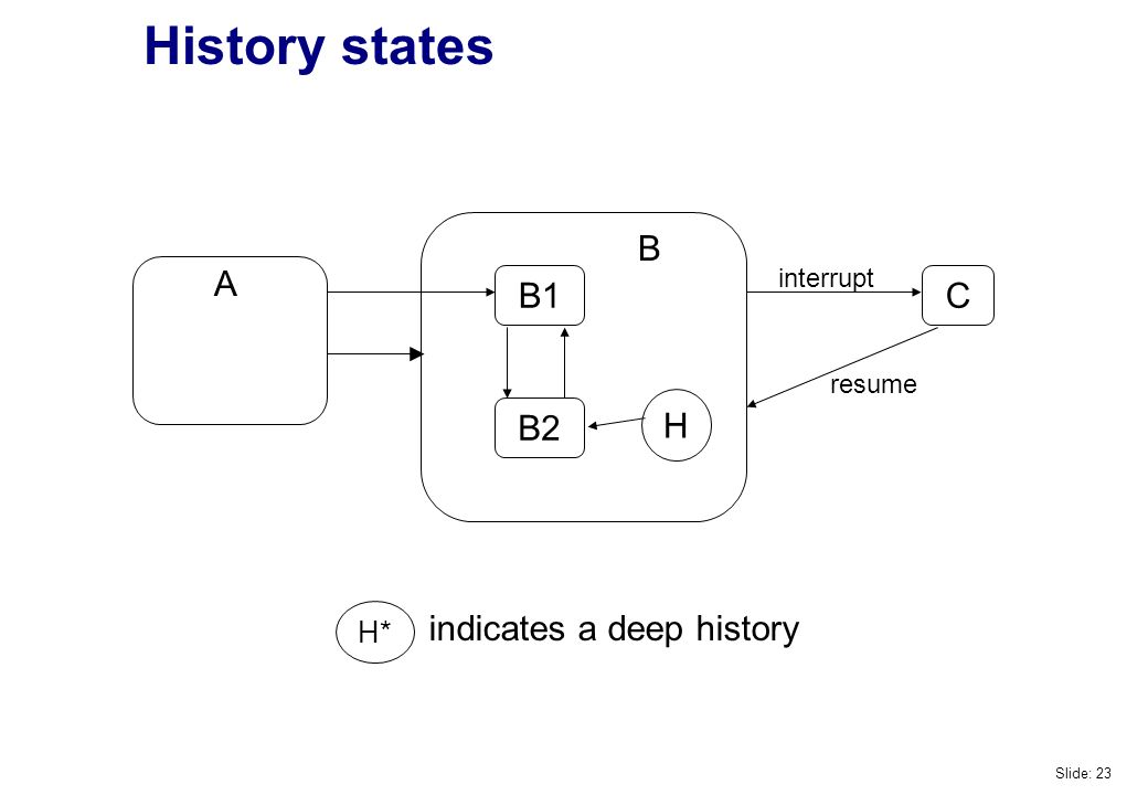 History states B2 B1 C H interrupt resume indicates a deep history H* A B Slide: 23