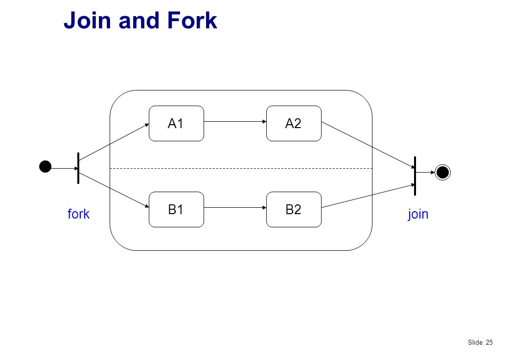 Join and Fork A1A2 B1B2 forkjoin Slide: 25