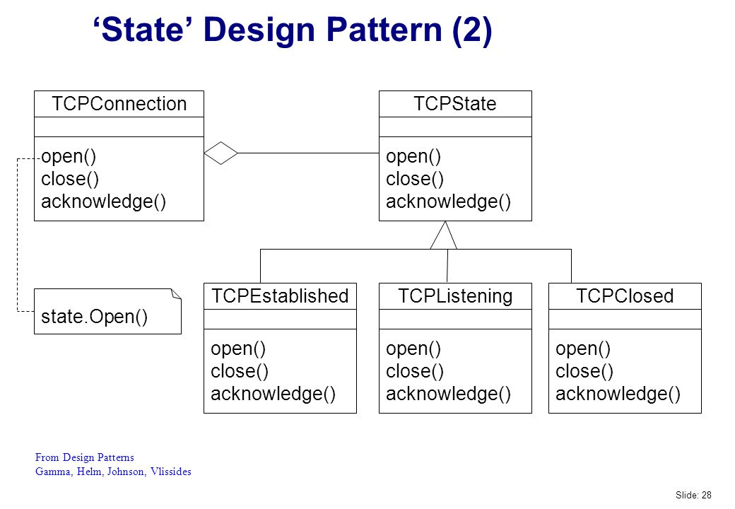 'State' Design Pattern (2) TCPEstablished open() close() acknowledge() state.Open() TCPConnection open() close() acknowledge() TCPState open() close() acknowledge() TCPListening open() close() acknowledge() TCPClosed open() close() acknowledge() From Design Patterns Gamma, Helm, Johnson, Vlissides Slide: 28