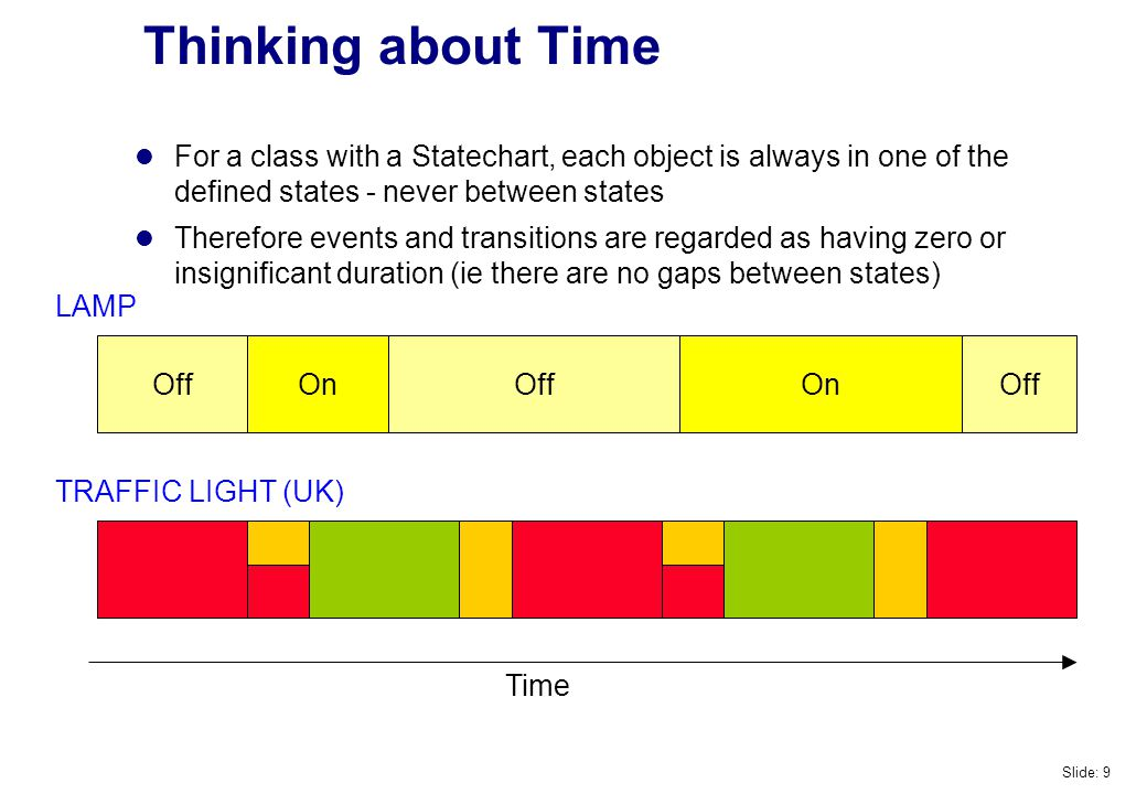 Thinking about Time For a class with a Statechart, each object is always in one of the defined states - never between states Therefore events and transitions are regarded as having zero or insignificant duration (ie there are no gaps between states) OffOn LAMP TRAFFIC LIGHT (UK) Off Time Slide: 9
