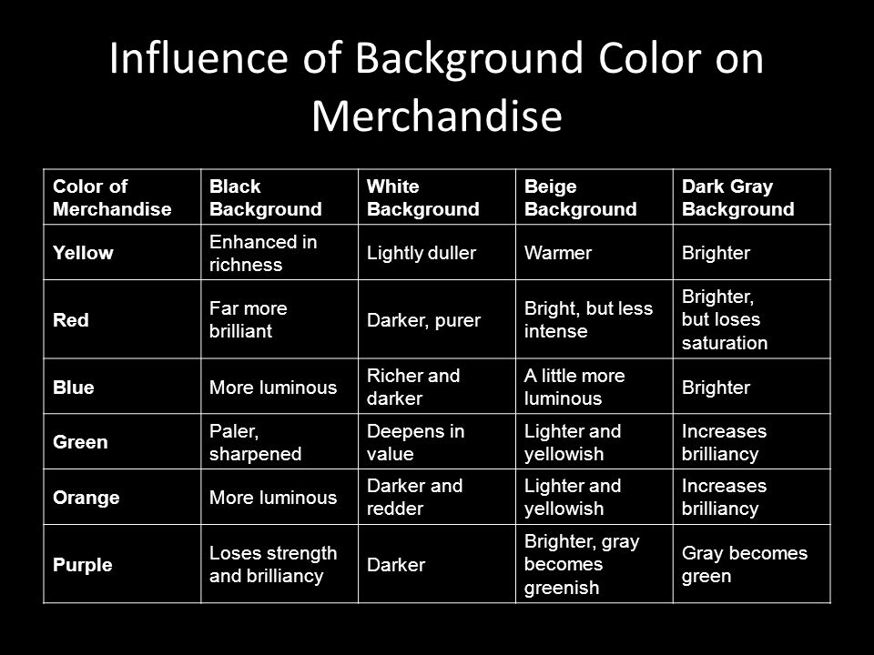 Influence of Background Color on Merchandise Color of Merchandise Black Background White Background Beige Background Dark Gray Background Yellow Enhanced in richness Lightly dullerWarmerBrighter Red Far more brilliant Darker, purer Bright, but less intense Brighter, but loses saturation BlueMore luminous Richer and darker A little more luminous Brighter Green Paler, sharpened Deepens in value Lighter and yellowish Increases brilliancy OrangeMore luminous Darker and redder Lighter and yellowish Increases brilliancy Purple Loses strength and brilliancy Darker Brighter, gray becomes greenish Gray becomes green