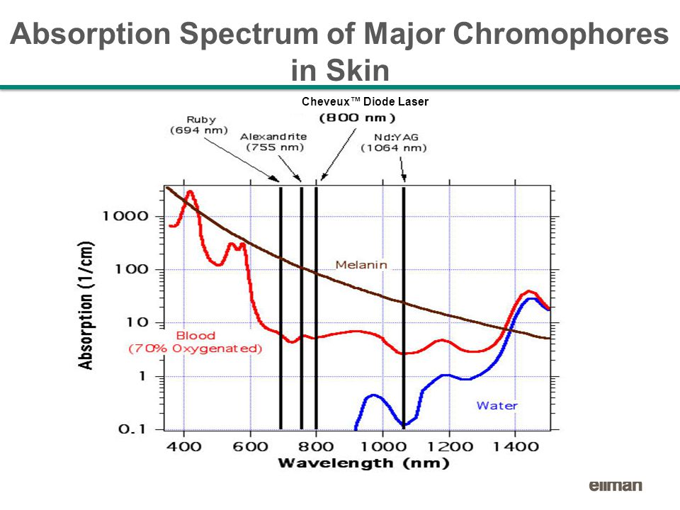 Cheveux™ Diode Laser Absorption Spectrum of Major Chromophores in Skin